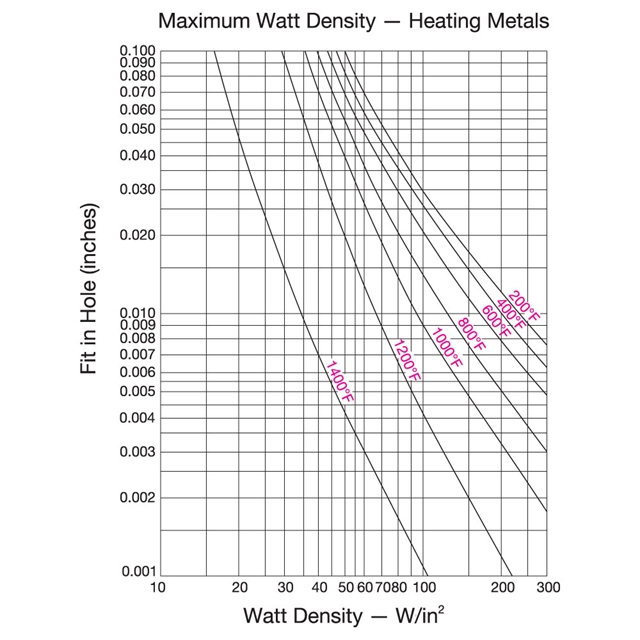 Fig. 1 - Recommended Watt Density for Heating Metal Parts
